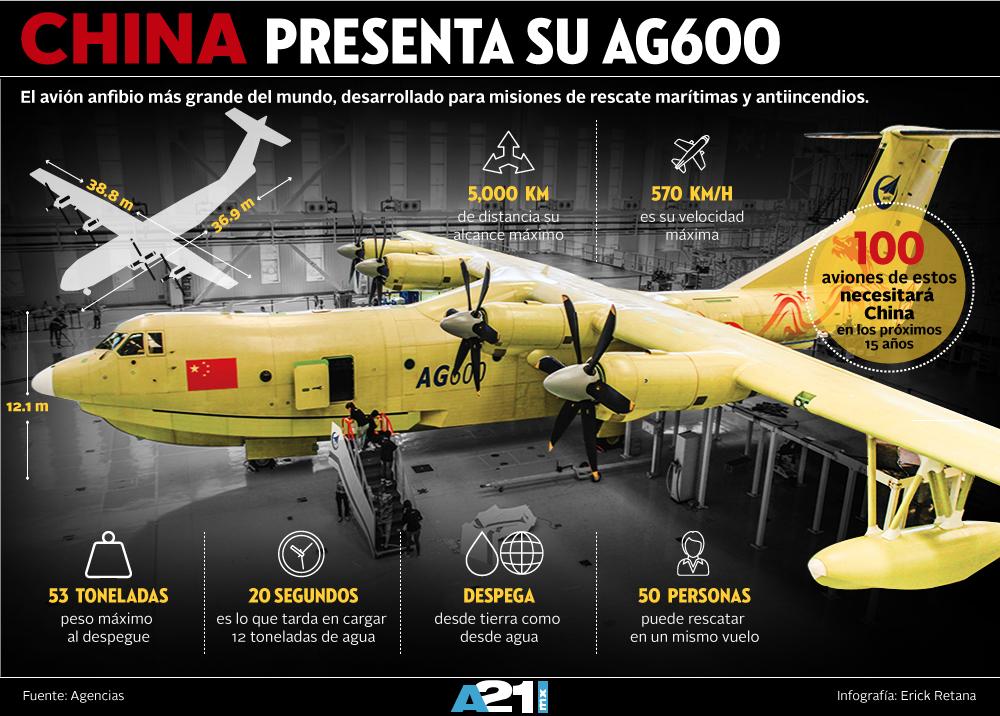 Resultado de imagen para avión AG600