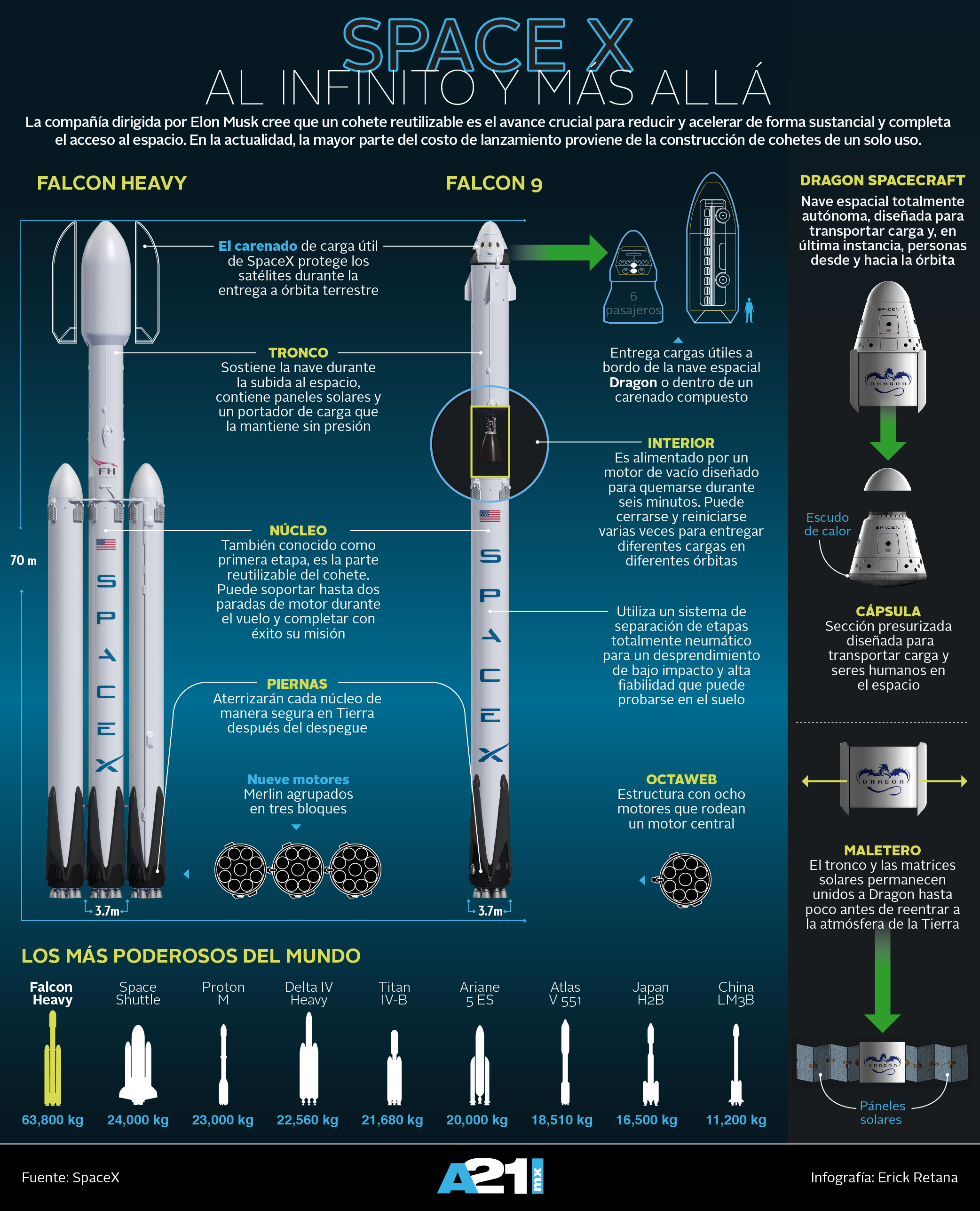 Cohetes SpaceX
