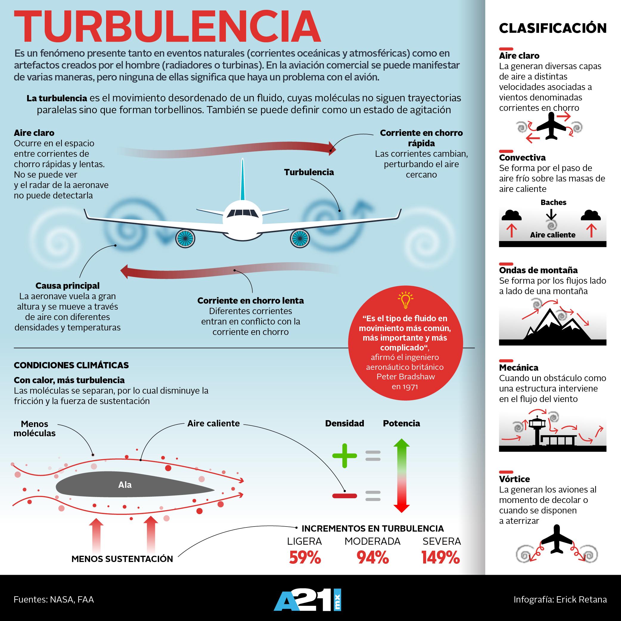 Turbulencia-infografía